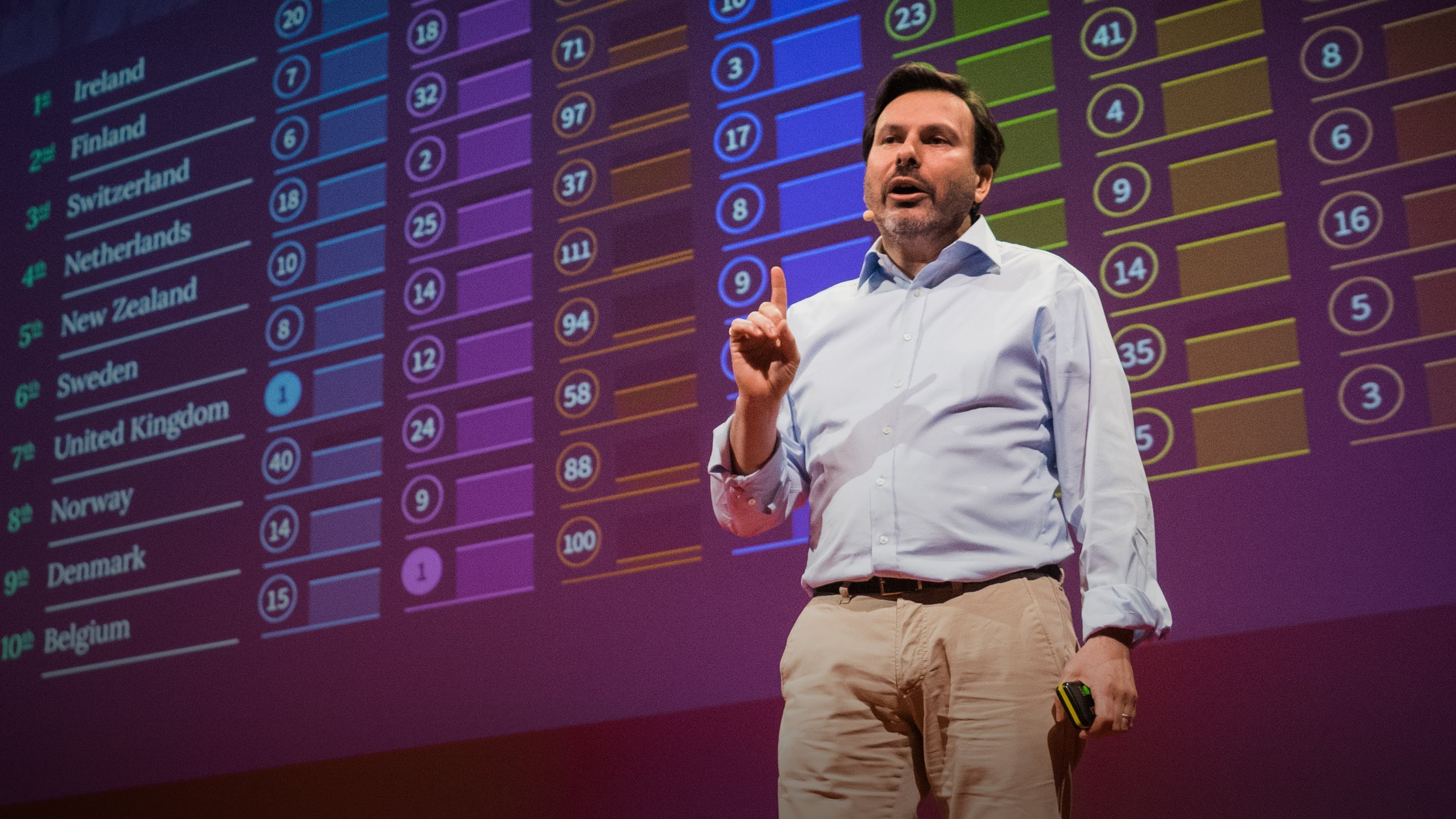 「Simon Anholt:哪個國家對世界作出最多貢獻?」- Which Country Does the Most Good for the World?